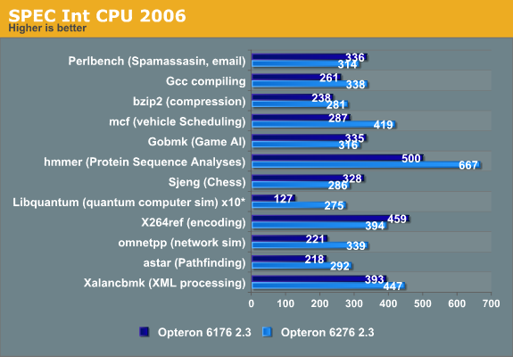 SPEC Int CPU2006