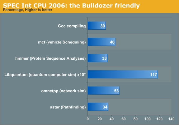 SPEC Int CPU2006: the Bulldozer friendly