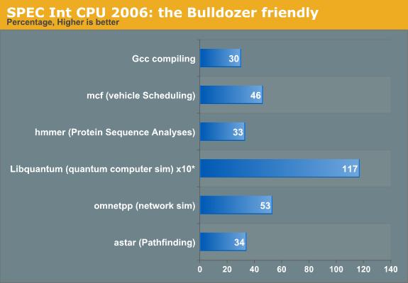 SPEC Int CPU2006: the Bulldozer friendly