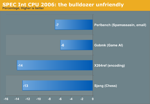SPEC Int CPU2006: the Bulldozer unfriendly