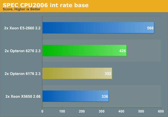 SPEC CPU2006 int rate base