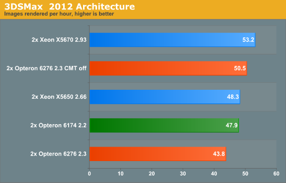 http://images.anandtech.com/graphs/graph5058/42253.png