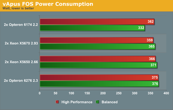 vApus FOS Power Consumption