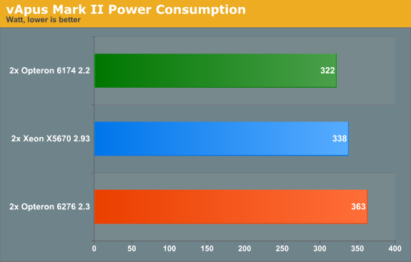 vApus Mark II Power Consumption