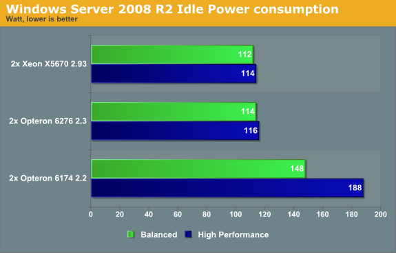 Windows Server 2008 R2 Idle Power consumption