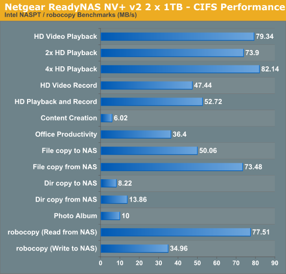 Netgear ReadyNAS NV+ v2 2 x 1TB - CIFS Performance