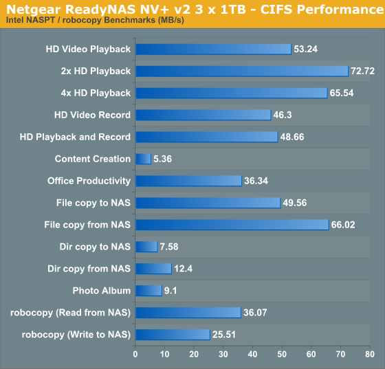 Netgear ReadyNAS NV+ v2 3 x 1TB - CIFS Performance