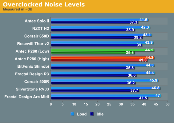 Overclocked Noise Levels