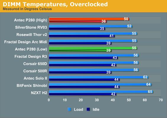 DIMM Temperatures, Overclocked