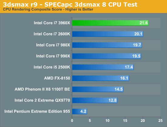 Windows 7 Application Performance Intel Core I7 3960x Sandy Bridge E Review Keeping The High End Alive