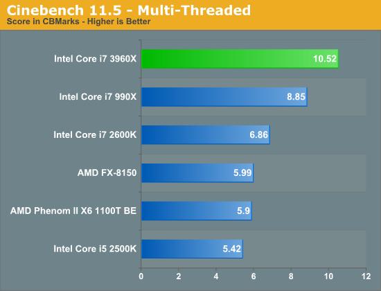 Cinebench 11.5 - Multi-Threaded