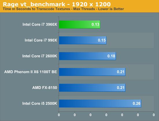 Rage vt_benchmark - 1920 x 1200
