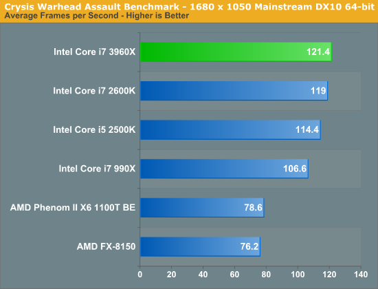 Crysis Warhead Assault Benchmark - 1680 x 1050 Mainstream DX10 64-bit