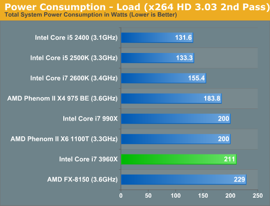 Power Consumption - Load (x264 HD 3.03 2nd Pass)