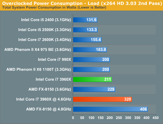 Overclocked Performance - Intel Core i7 3960X (Sandy Bridge