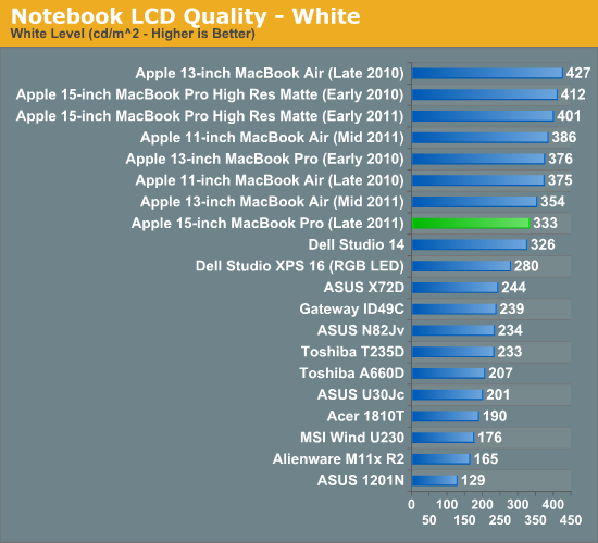 Notebook LCD Quality - White