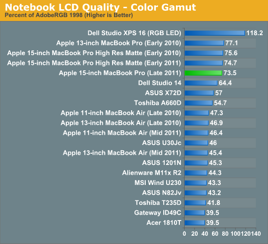 Notebook LCD Quality - Color Gamut