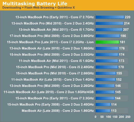 Multitasking Battery Life