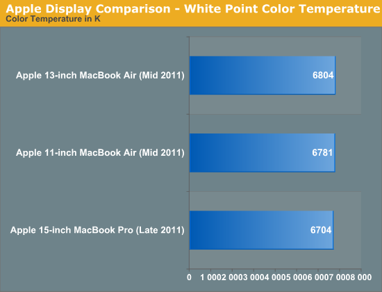 Apple Display Comparison - White Point Color Temperature