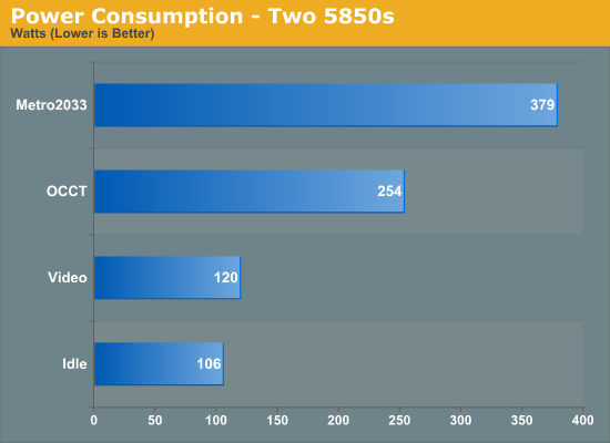 Power Consumption - Two 5850s