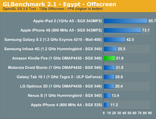 GLBenchmark 2.1 - Egypt - Offscreen