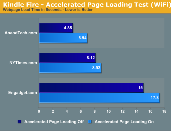 Kindle Fire - Accelerated Page Loading Test