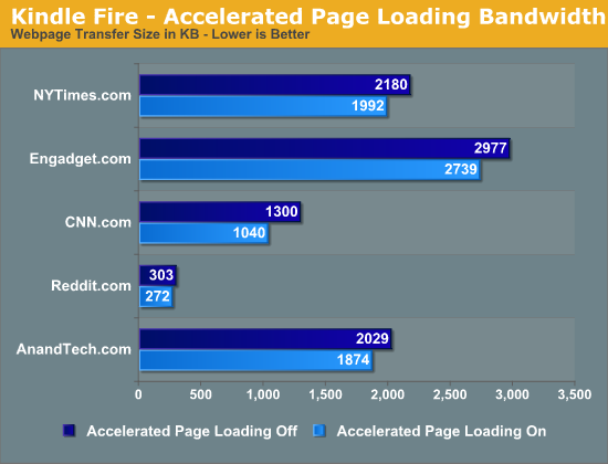 Kindle Fire - Accelerated Page Loading Bandwidth