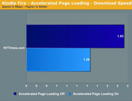 Kindle Fire - Accelerated Page Loading - Download Speed