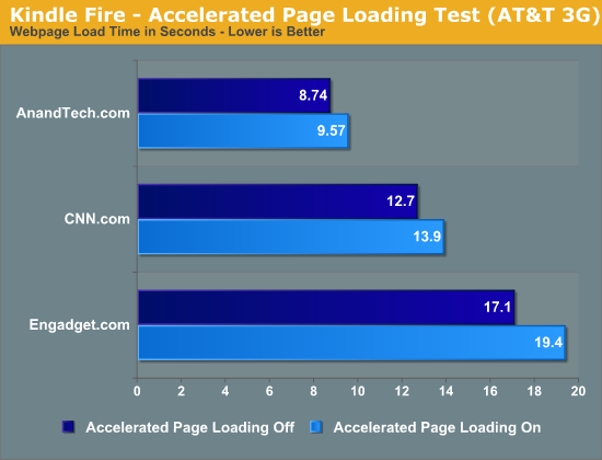 Kindle Fire - Accelerated Page Loading Test (AT&T 3G)