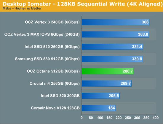 Desktop Iometer - 128KB Sequential Write (4K Aligned)