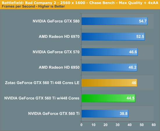 With Metro 2033 we see AMD and NVIDIA swap positions again, this time leavi