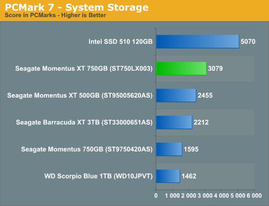 PCMark 7 - System Storage