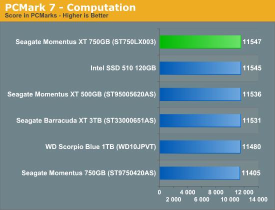 PCMark 7 - Computation