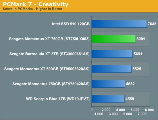 PCMark 7 - Creativity