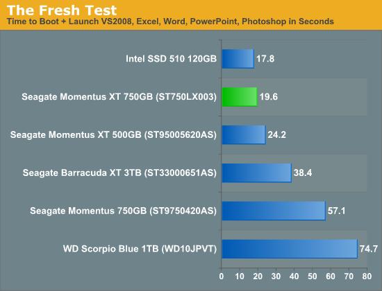 The Fresh Test