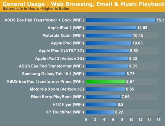 General Usage - Web Browsing, Email & Music Playback