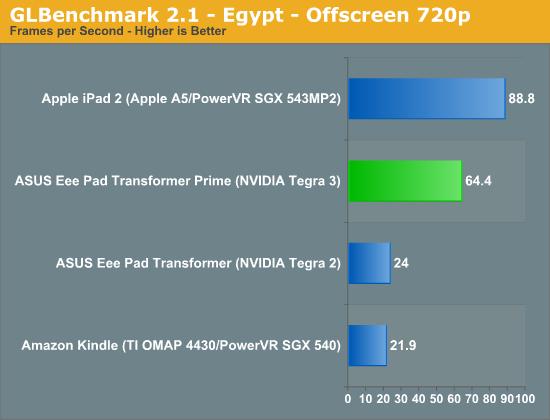 GLBenchmark 2.1 - Egypt - Offscreen 720p