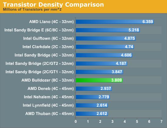 Transistor Density Comparison