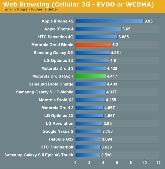 Web Browsing (Cellular 3G - EVDO or WCDMA)