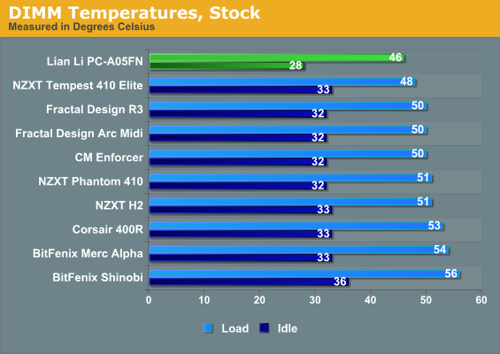 DIMM Temperatures, Stock