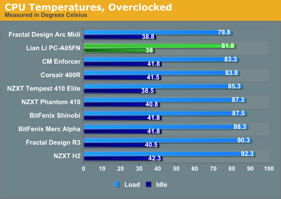 CPU Temperatures, Overclocked