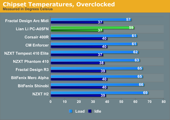 Chipset Temperatures, Overclocked