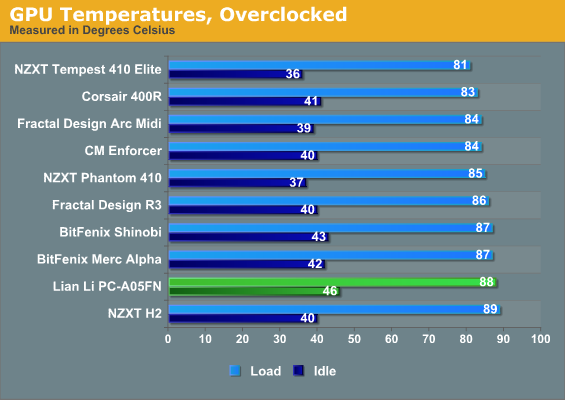 GPU Temperatures, Overclocked