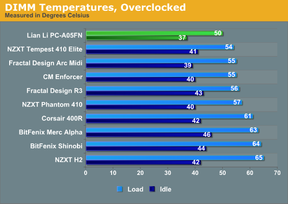 DIMM Temperatures, Overclocked