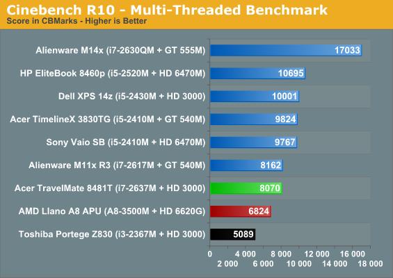 Cinebench R10 - Multi-Threaded Benchmark