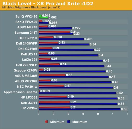 Black Level - XR Pro and Xrite i1D2