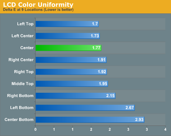 Color Uniformity And Gamut