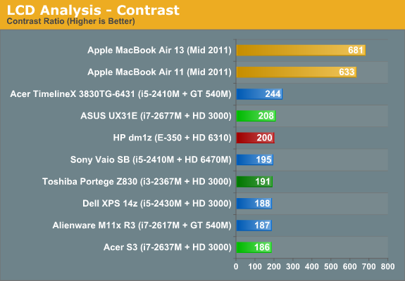 LCD Analysis - Contrast
