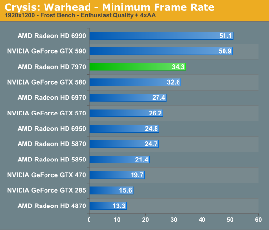 Crysis: Warhead - Minimum Frame Rate