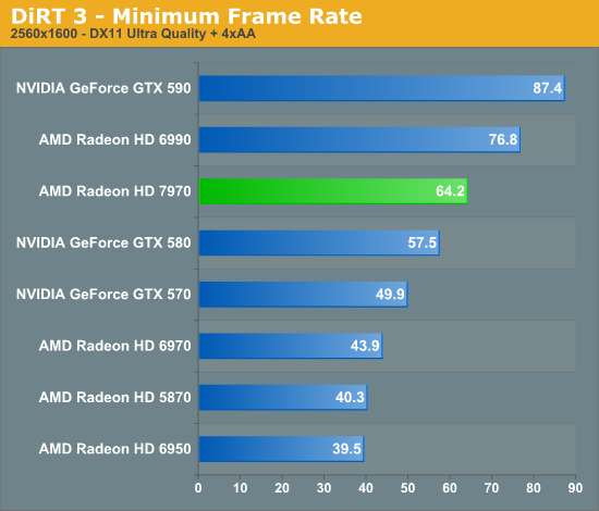 DiRT 3 - Minimum Frame Rate